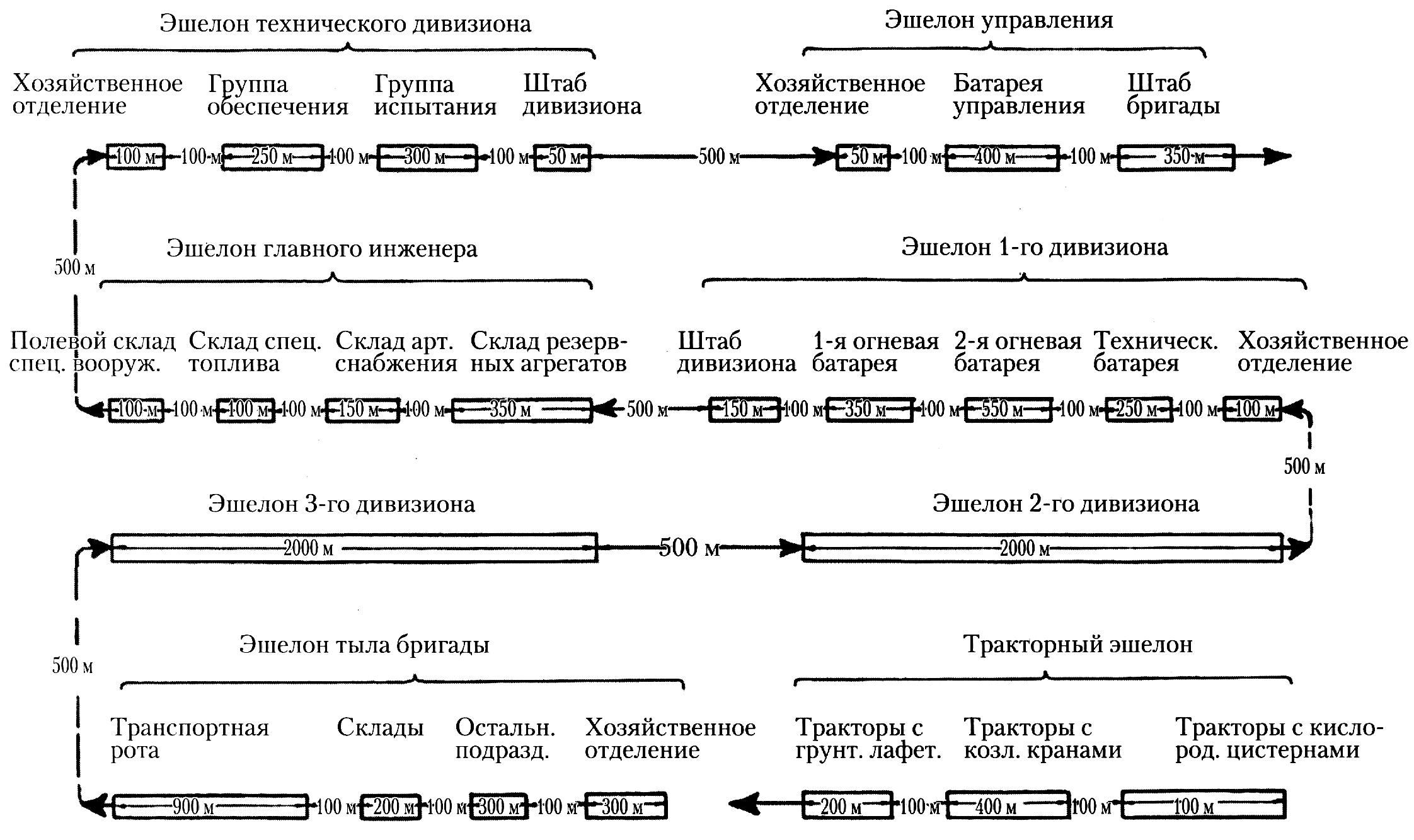 схема разъездов №1